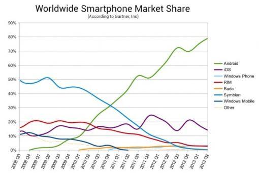 smarthone-worldwide