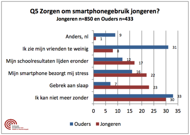 smartphone-gebruik-jongeren