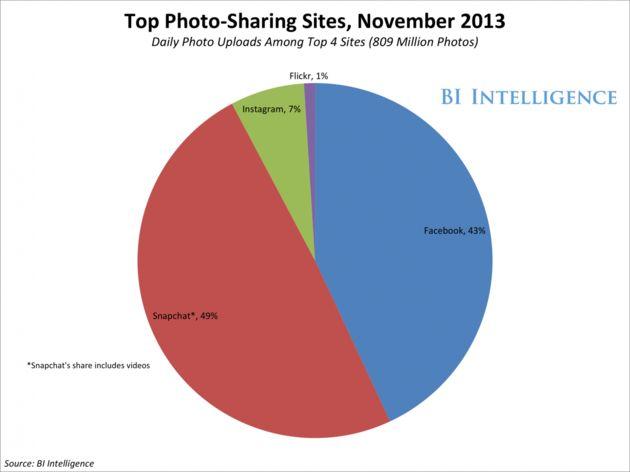 Snapchat gebruikers delen nu dagelijks 400 miljoen foto's