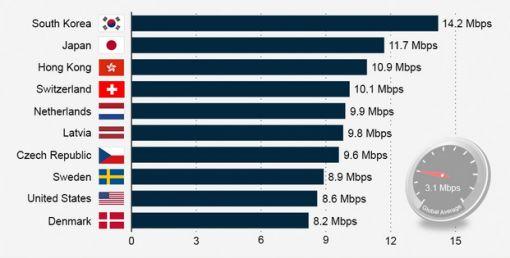 snel internet