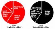 Social Gaming goed voor 1 miljard omzet in 2011
