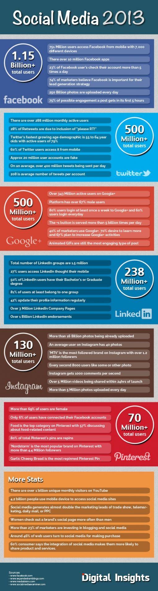 social-media-2013-infographic