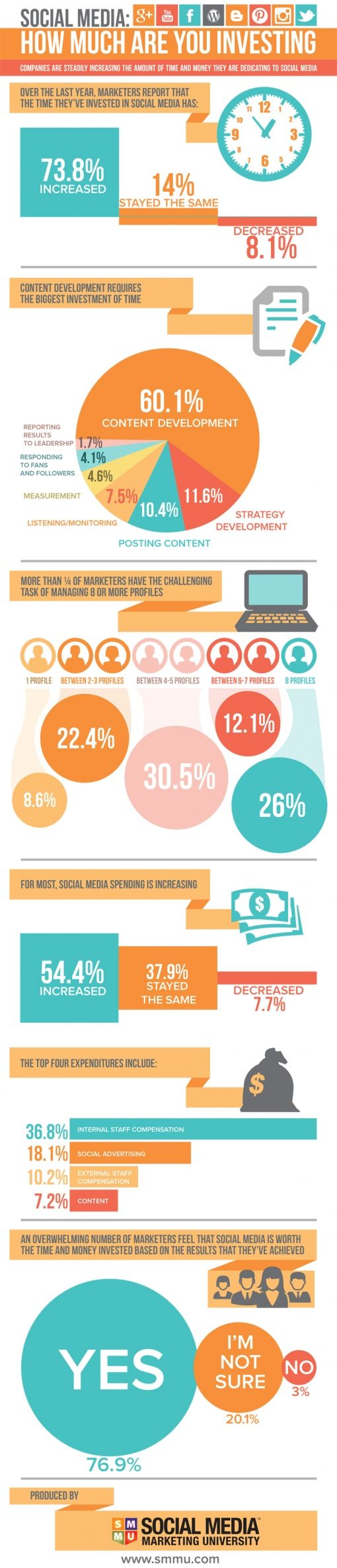 Social_media_-_How_much_are_you_investing