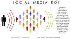 Social media is niet gratis