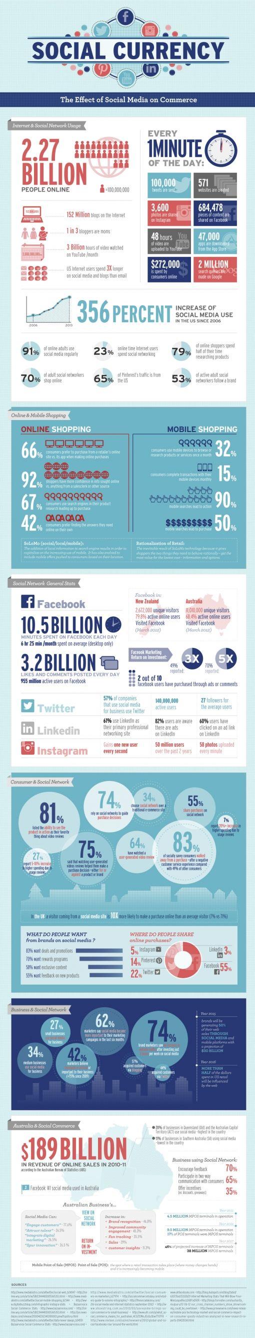 social-media-omzet
