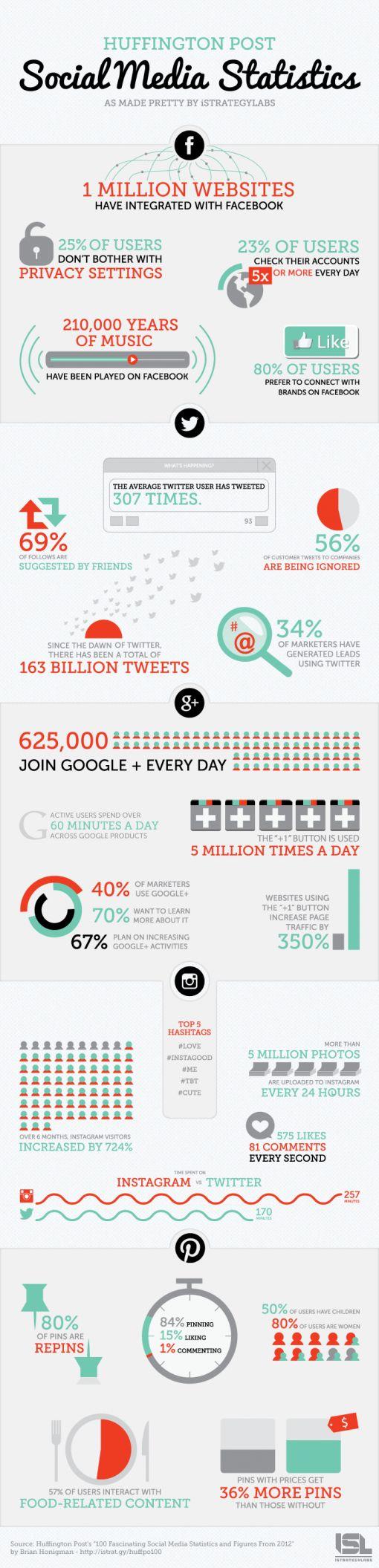 social-media-stats-2012 (2)