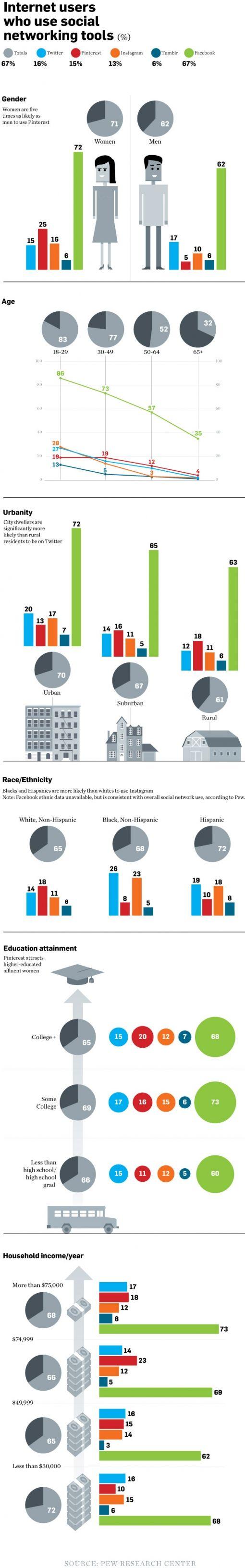 social-media-user-demographics