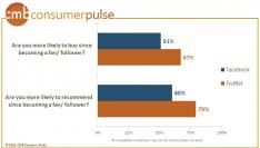 Social media vertaalt zich in sales