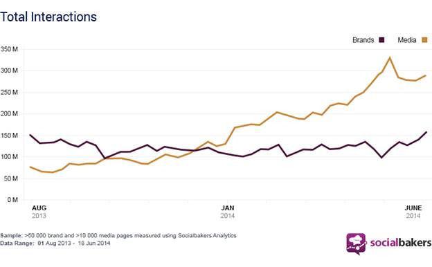 Socialbakers: Brand Engagement op Facebook stijgt met 30%