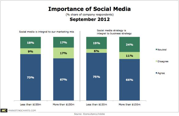 Sociale media vormt integraal onderdeel van bedrijfsstrategie