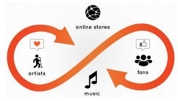 Songflow een sociaal muziekplatform voor muzikanten