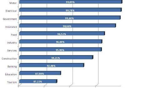 Spam infectieratio loopt op tot 99,89%