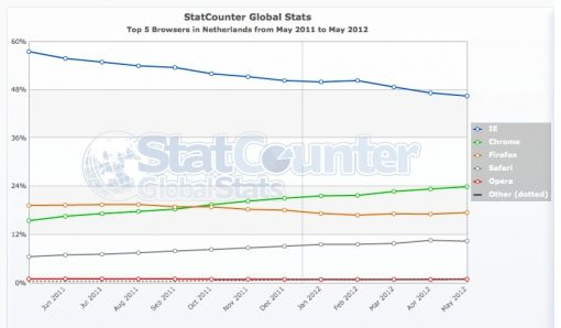 StatCounter-browser-NL-monthly-201105-201205
