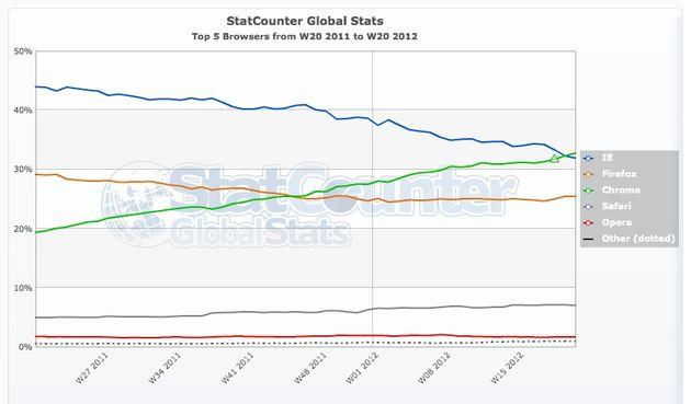 Statcounter: Chrome is Internet Explorer voor het eerst voorbij