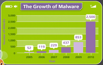 Status mobiele malware [Infographic]