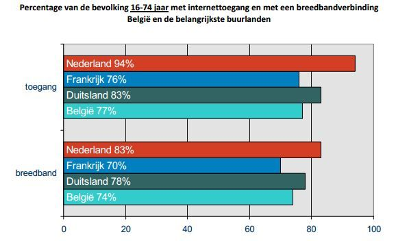 Steeds meer Belgen hebben toegang tot internet