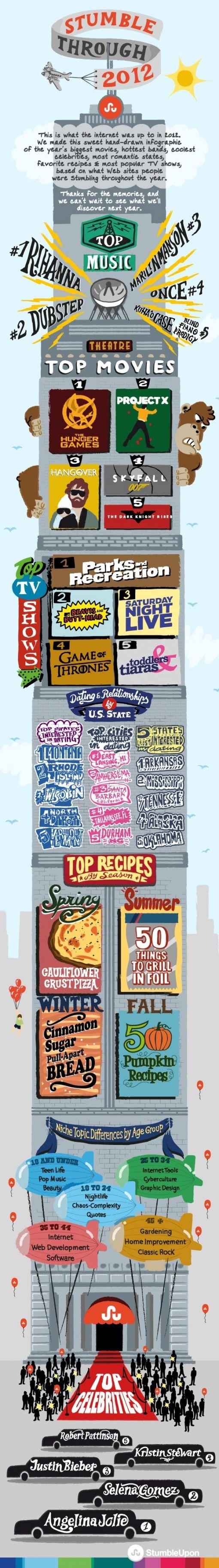 stumbleupon-2012-infographic