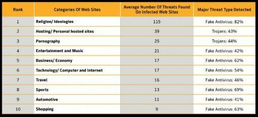symantec schadelijke sites