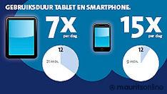 Tablet en smartphone verander(d)en de omgang met nieuws[infographic]