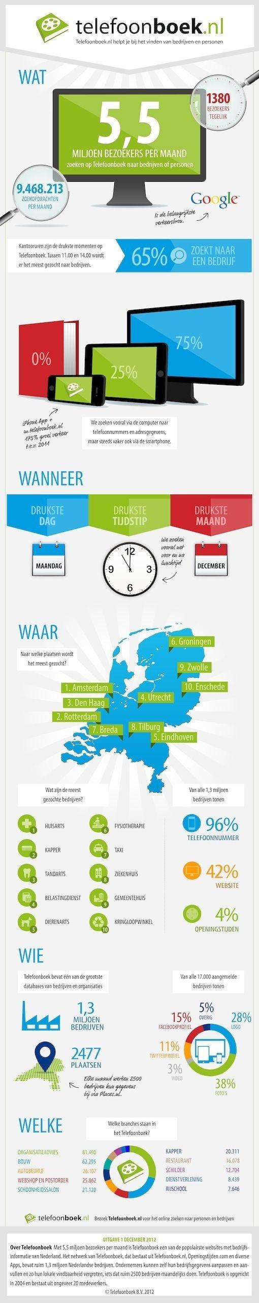 Telefoonboek_infographic_dec_2012