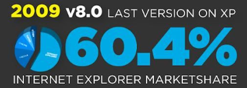 The Road to Internet Explorer 9 [Infographic]