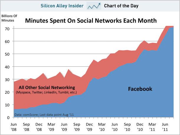 Tijdsverdeling tussen de verschillende sociale netwerken