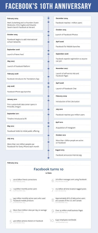 timeline-fb