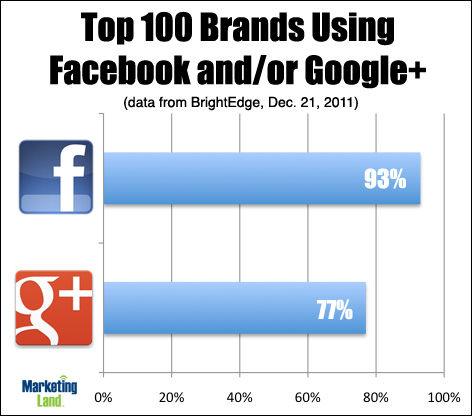 top-100-facebook-googleplus (1)