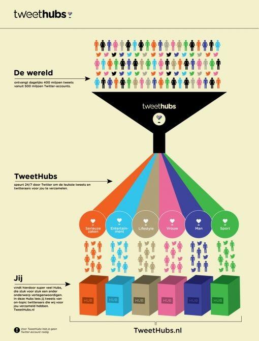 TweethubsDEF