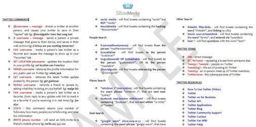Twitter Cheat Sheet [Download]