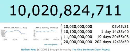Twitter door de 10 miljard Tweets grens