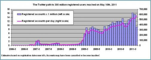 Twitter door de grens van 300 miljoen accounts