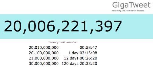 Twitter door grens van 20 miljard Tweets