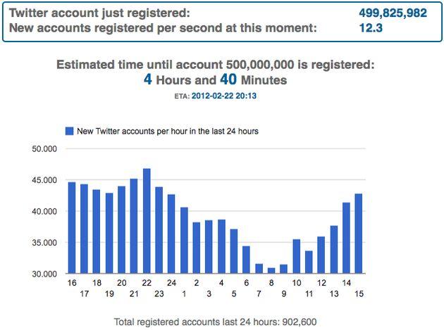 Twitter tikt vandaag nog de 500 miljoen gebruikers aan