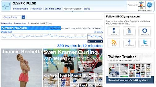 Twitter Tracker Olympische winterspelen