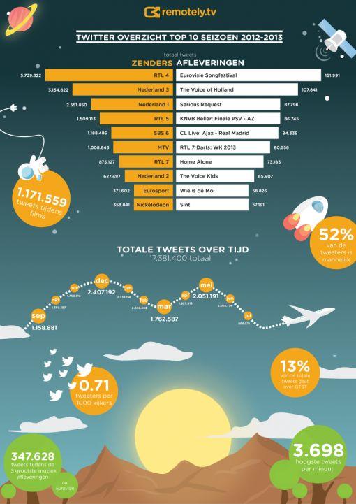 Twitter TV jaaroverzicht 2013