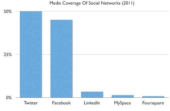 Twitter verslaat Facebook als meest populaire Social Network van 2011