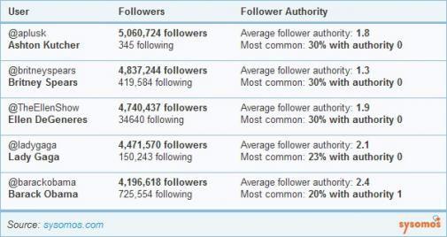 Twitter-volgers van Celebrities hebben weinig autoriteit