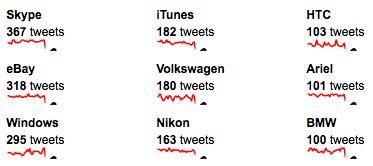 Twitteraars vervangen links naar merken door discussies