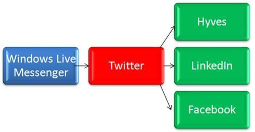 Update social networks vanuit Messenger