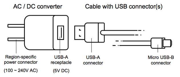 USB wordt de nieuwe stopcontact standaard