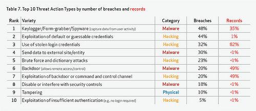 Verizon: 2011 was het jaar van de 'hacktivist'
