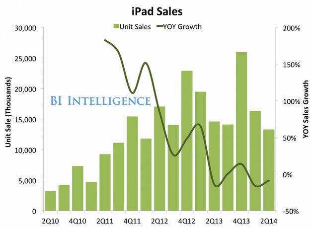 Verkopen iPad