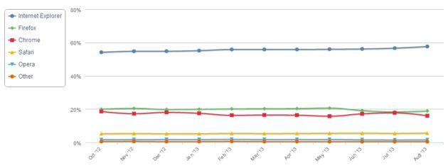 Verschil tussen Chrome en Firefox weer groter