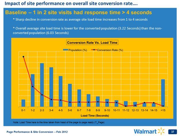 Vijf tips voor betere website performance