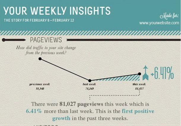 Visual.ly maakt speciale Google Analytics infographics