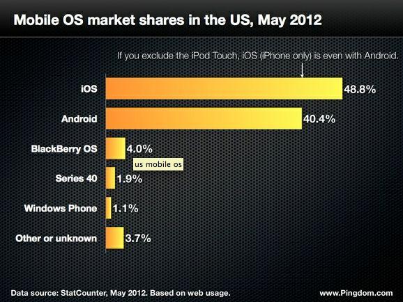 VS: iOS zonder iPod Touch gelijk aan Android