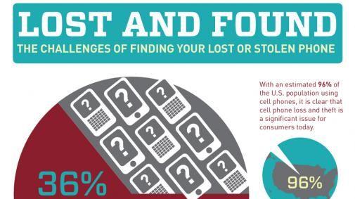 Waar verlies jij je mobieltje?