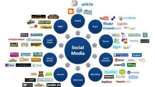 Waarom Social Media niet vergeten mag worden