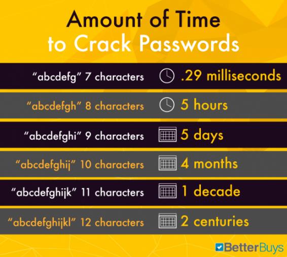 wachtwoord-hacken